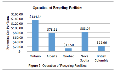 advances-recycling-waste-Management-Operation-Recycling-Facilities