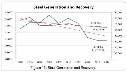 advances-recycling-waste-Management-Steel-Generation-Recovery