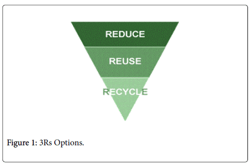 advances-recycling-waste-management-Options
