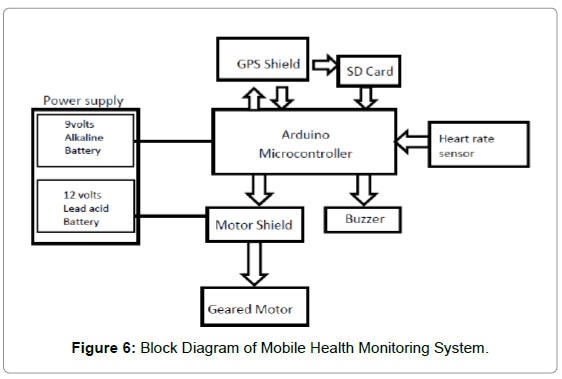 Development of an autonomous mobile health monitoring system for advances robotics automation block diagram mobile health ccuart Choice Image