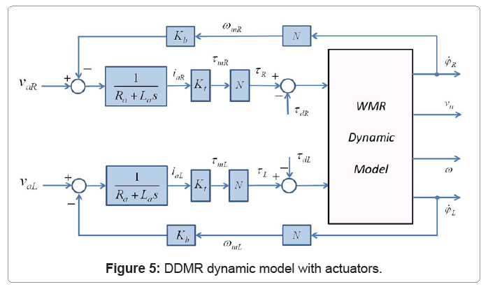 advances-robotics-automation-ddmr-dynamic-model-actuators