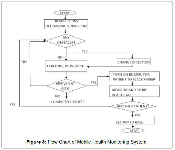 Development of an autonomous mobile health monitoring system for advances robotics automation flow chart mobile health ccuart Choice Image