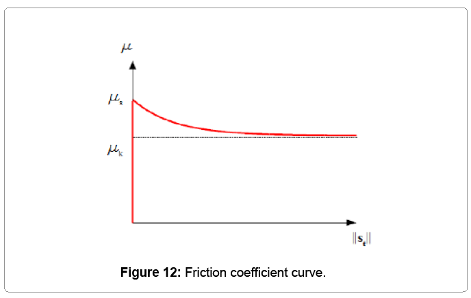 A dynamic manipulation strategy for an intervention - Dynamic coefficient of friction table ...