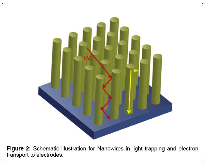 advances-robotics-automation-schematic-illustration-nanowires
