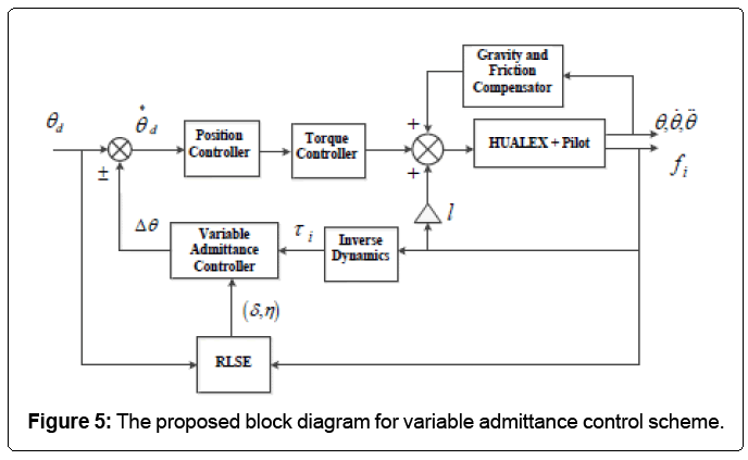 advances-robotics-variable-admittance-controls