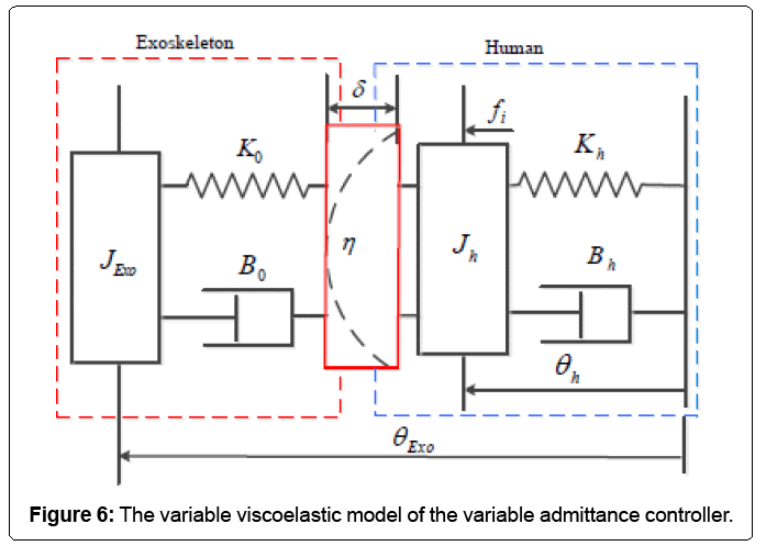 advances-robotics-variable-viscoelastic-model