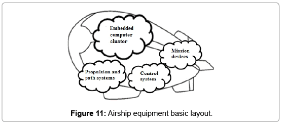 aeronautics-aerospace-engineering-Airship-equipment