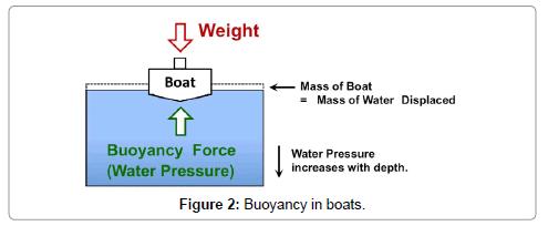 aeronautics-aerospace-engineering-Buoyancy-boats