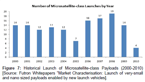 aeronautics-aerospace-engineering-Historical-Launch-Microsatellite