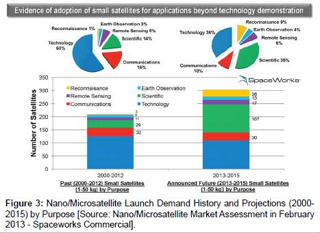 aeronautics-aerospace-engineering-Microsatellite-Market-Assessment