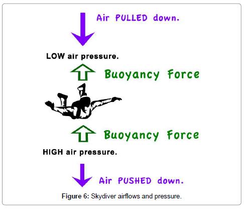 aeronautics-aerospace-engineering-Skydiver-airflows
