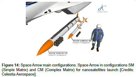 aeronautics-aerospace-engineering-Space-Arrow-main-configurations