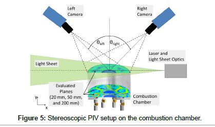 aeronautics-aerospace-engineering-Stereoscopic-PIV