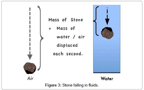 aeronautics-aerospace-engineering-Stone-falling