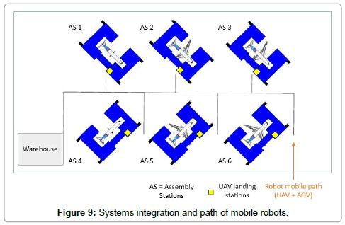 aeronautics-aerospace-engineering-Systems-integration
