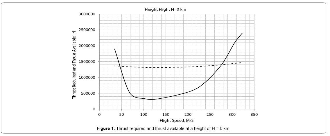 aeronautics-aerospace-engineering-Thrust-required