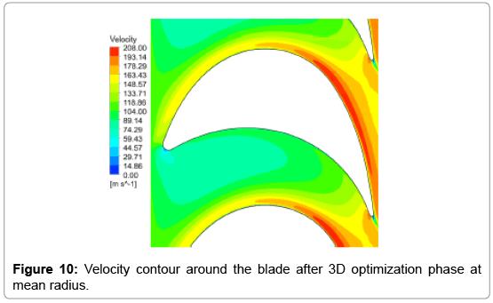 aeronautics-aerospace-engineering-Velocity-contour
