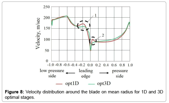 aeronautics-aerospace-engineering-Velocity-distribution