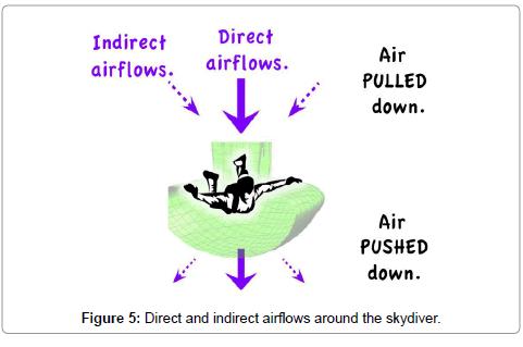 aeronautics-aerospace-engineering-airflows-around