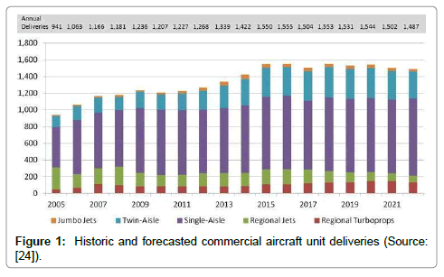 aeronautics-aerospace-engineering-commercial-aircraft