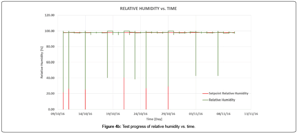 aeronautics-aerospace-engineering-relative-humidity