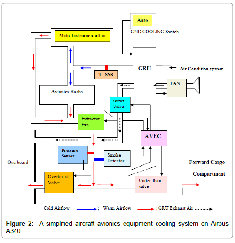 aeronautics-aerospace-engineering-simplified-aircraft