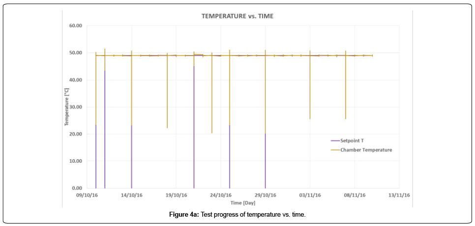 aeronautics-aerospace-engineering-temperature-time