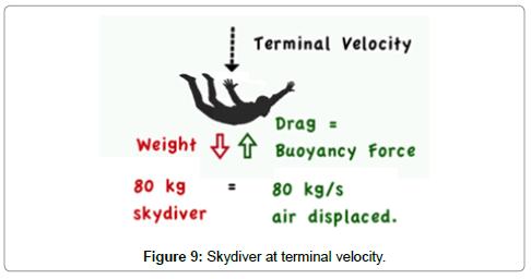 aeronautics-aerospace-engineering-terminal-velocity