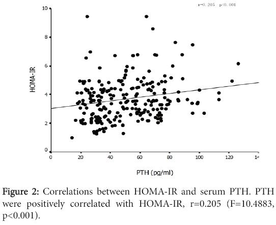 aging-science-Correlations-between-HOMA-IR