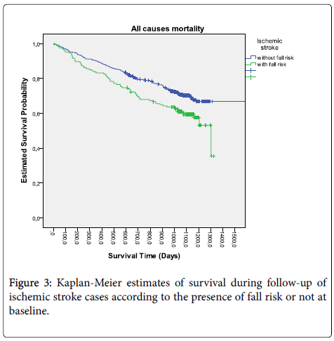 aging-science-ischemic-stroke-cases
