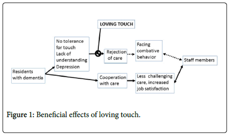 aging-science-loving-touch