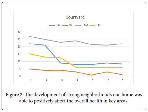 aging-science-strong-neighborhoods
