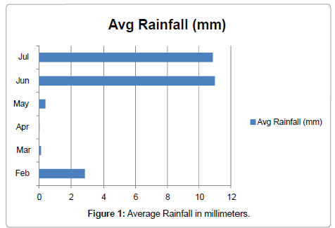 agrotechnology-Average-Rainfall