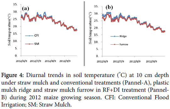 agrotechnology-Diurnal-trends