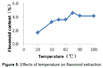 agrotechnology-Effects-temperature
