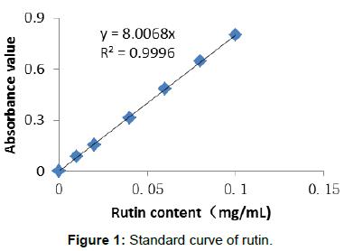agrotechnology-Standard-curve-rutin