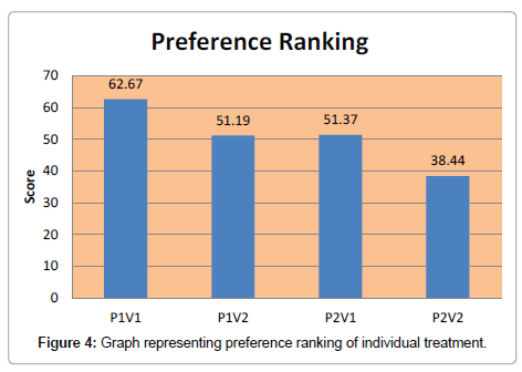 agrotechnology-preference-ranking
