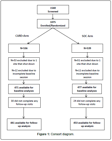 aids-clinical-Consort-diagram