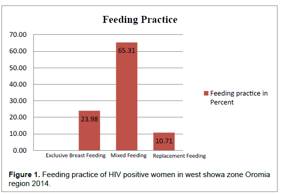 aids-clinical-Feeding-practice