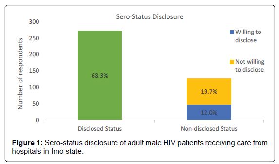 aids-clinical-HIV-patients