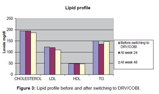 aids-clinical-Lipid-profile