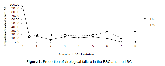 aids-clinical-Proportion-failure