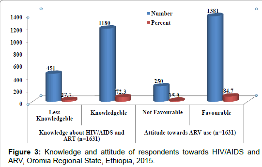 aids-clinical-Regional-State