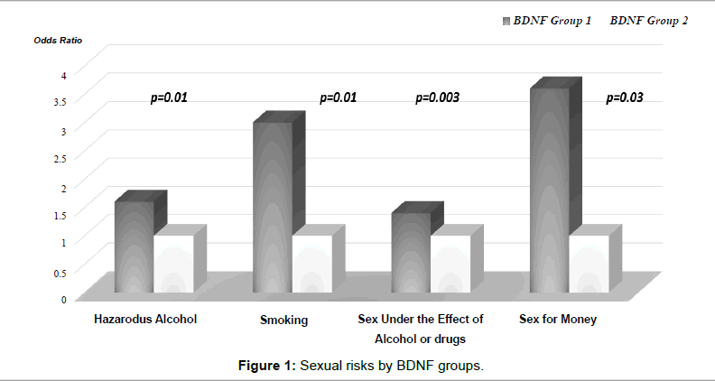 aids-clinical-Sexual-risks