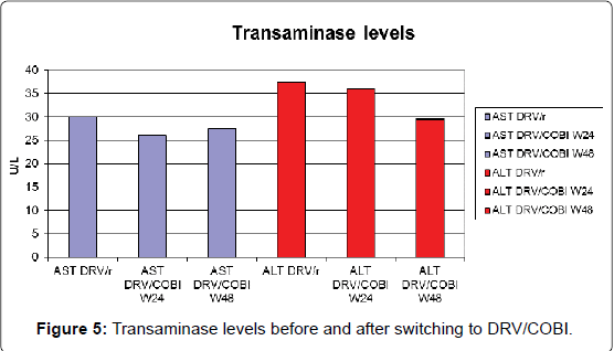 aids-clinical-Transaminase-levels