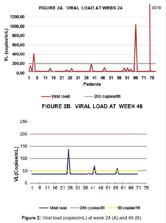 aids-clinical-Viral-load