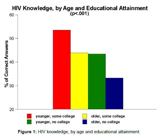 aids-clinical-educational-attainment