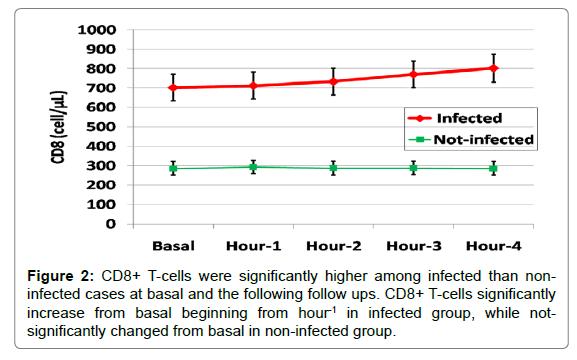 aids-clinical-follow-ups