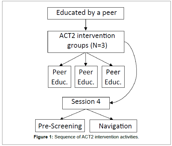 aids-clinical-intervention-activities