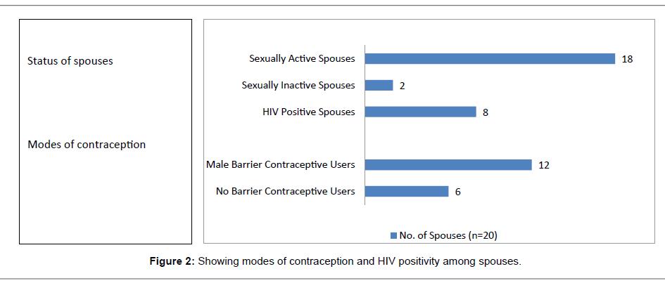 aids-clinical-positivity-spouses